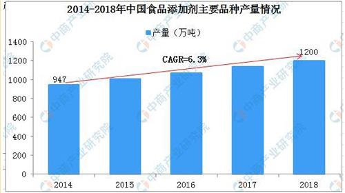 2019年中国食品添加剂行业发展现状及趋势分析